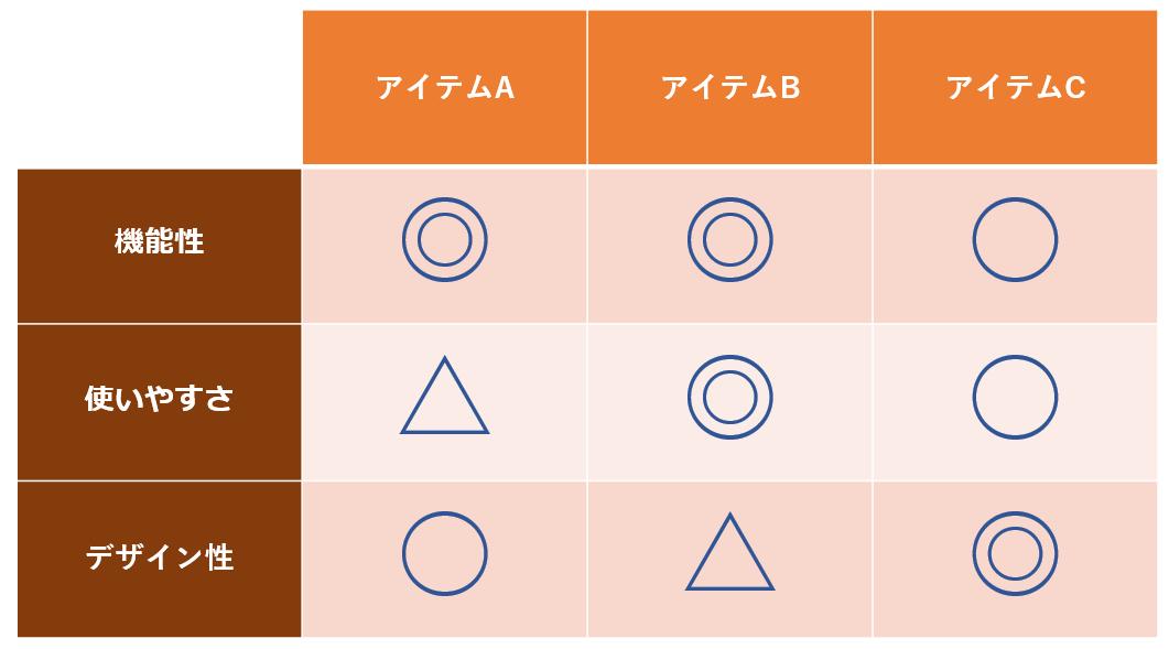 おすすめデスク比較表