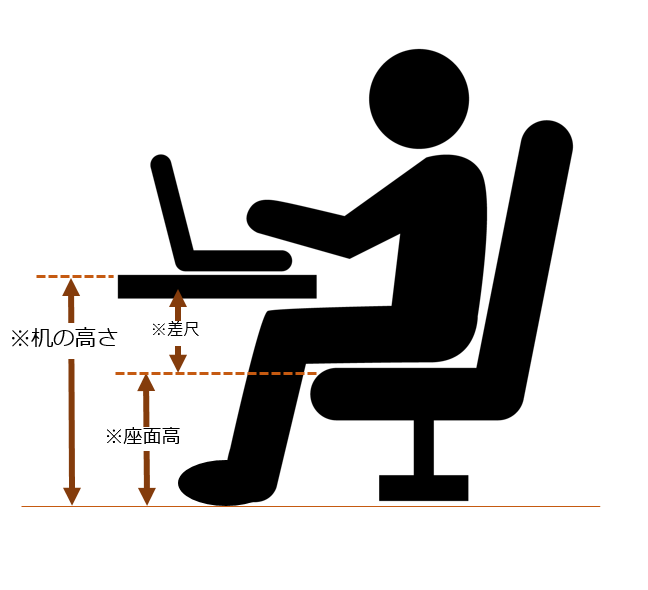 パソコン作業の理想的な姿勢